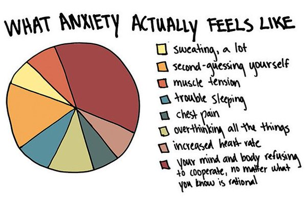 What anxiety feels like